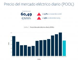 Precio mercado eléctrico diario pool