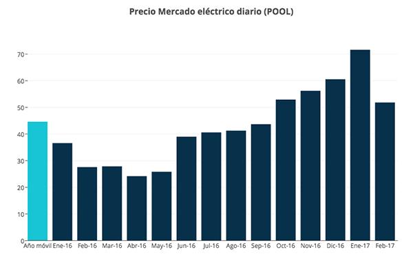 grafica-pool-electrico-febrero-2017-ASE