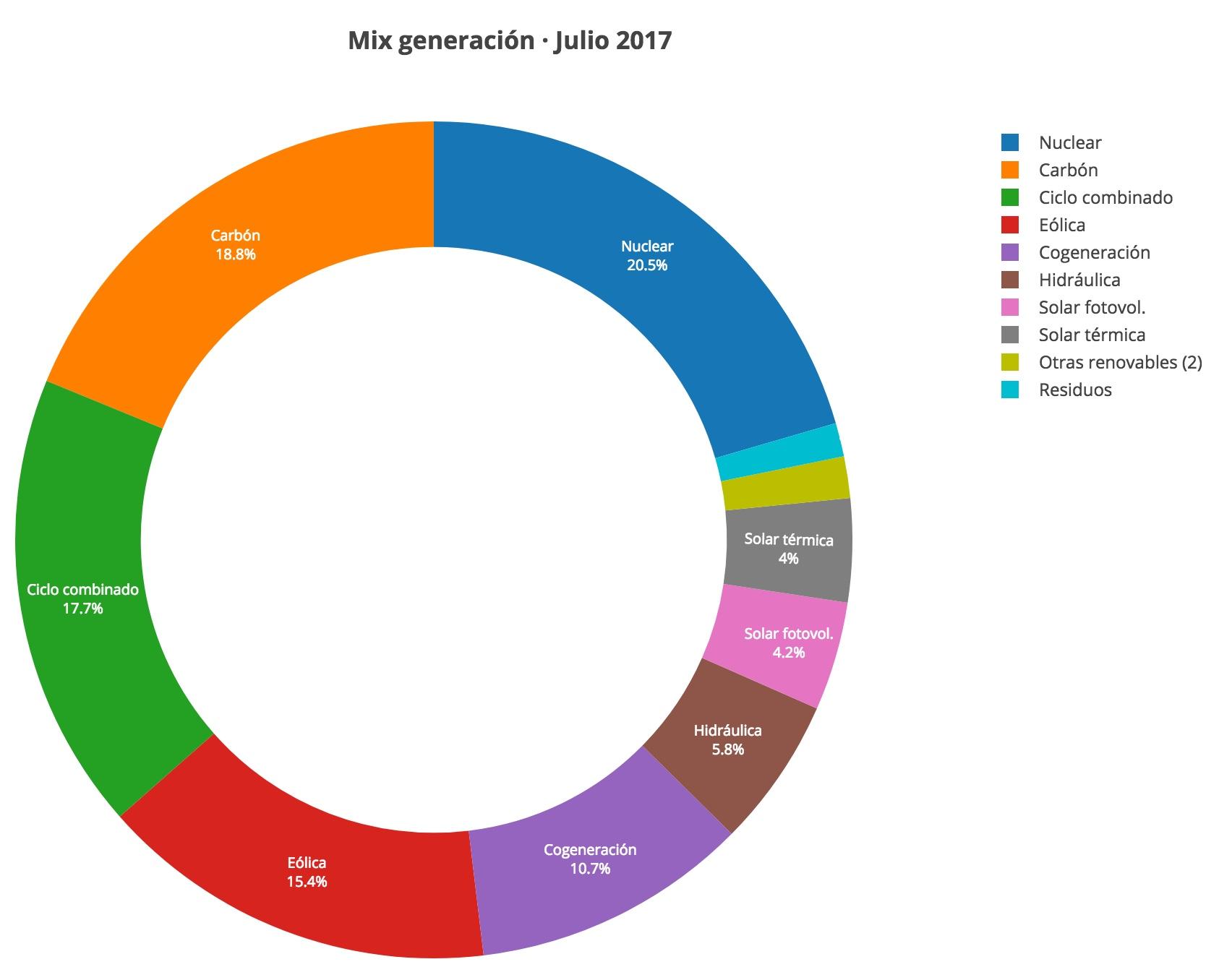 mix generacion electrica