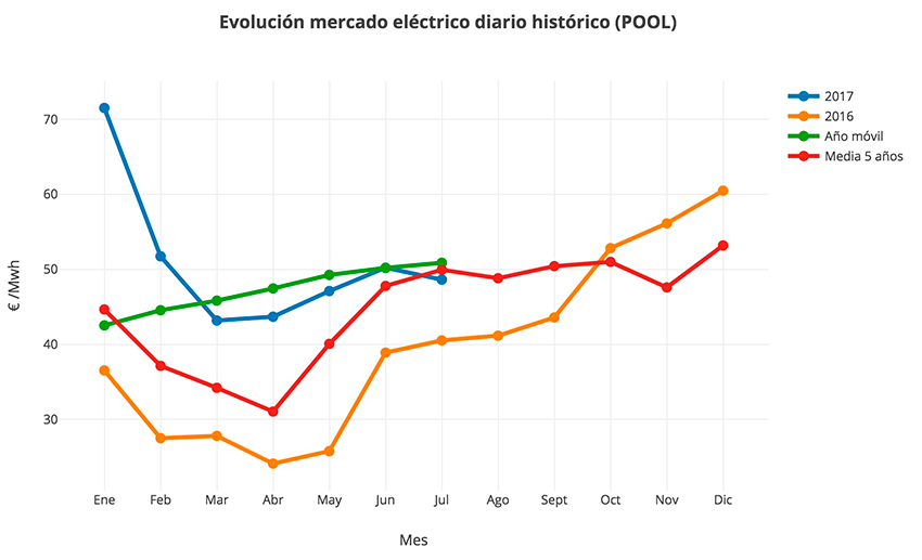 evolucion pool electrico españa