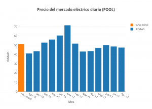 Pool eléctrico agosto 2017