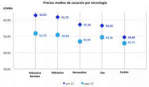 precios_medios_casacion_por_tecnologia_octubre_2017_a_dia_25_Grupo_ASE