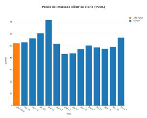 precio-mercado-electrico-diario-octubre-2017-grupo-ase