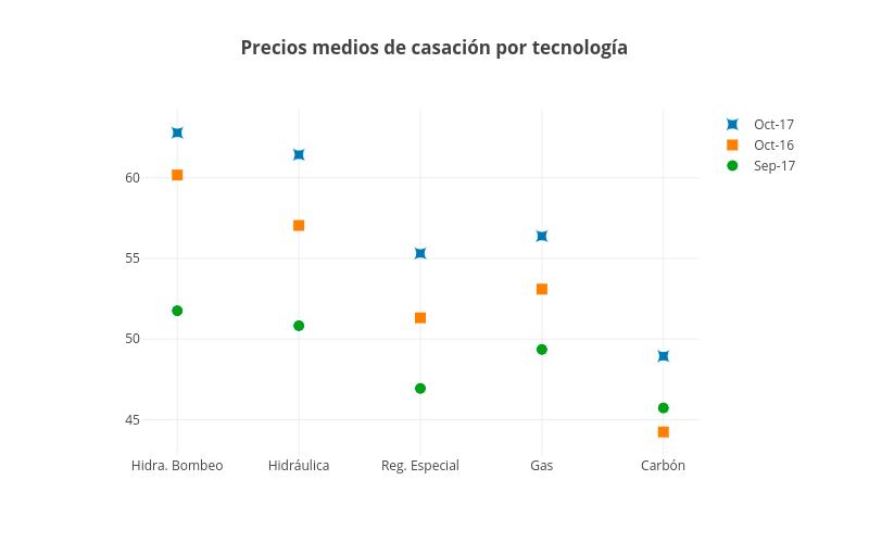 Precios-medios-casacion-por-tecnologia-octubre-2017-grupo-ase