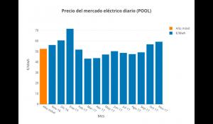 pool-electrico-noviembre-2017