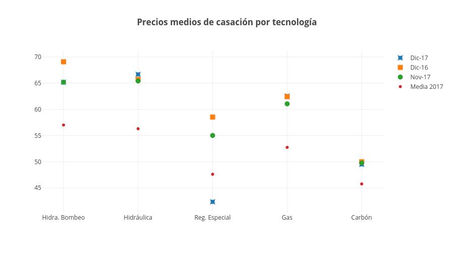 precios medios casacion por tecnologia dic 17 informe mercado eléctrico grupo ase