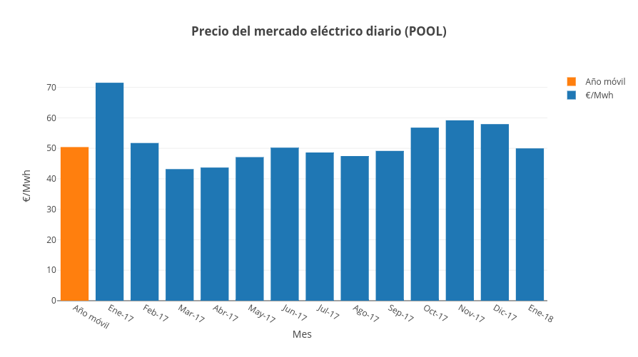 pool informe mercado electrico enero 18