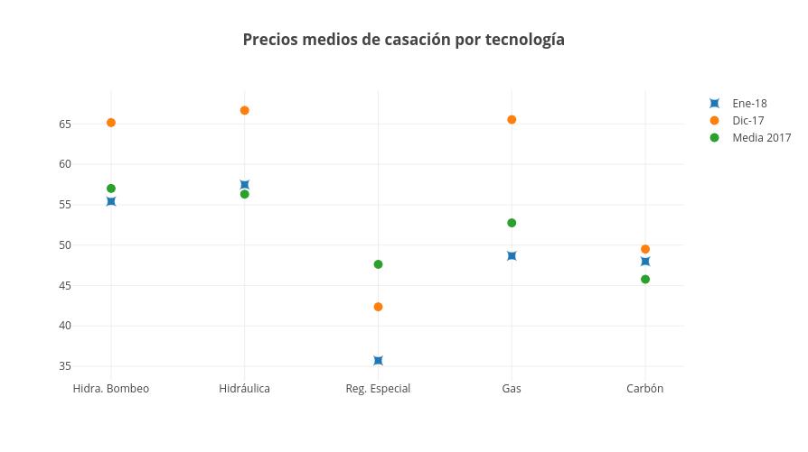 precios_casacion_ene_2018_informe_mercado_electrico