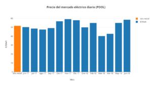 precio-luz-pool-marzo-2018