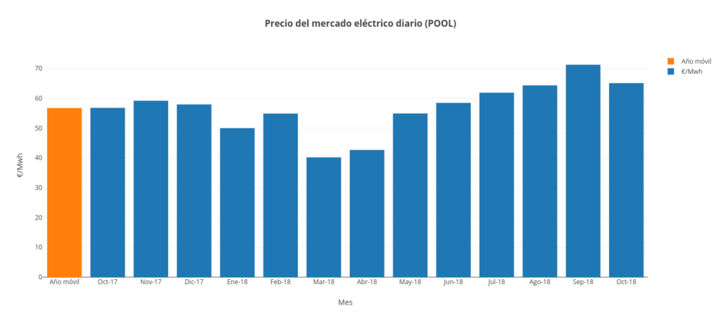 pool diario octubre 2018 grupo ase