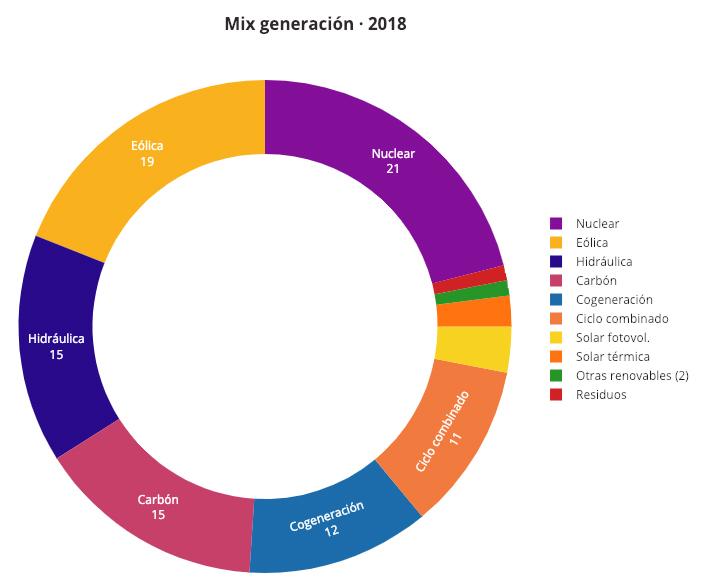 mix generacion electrica 2018