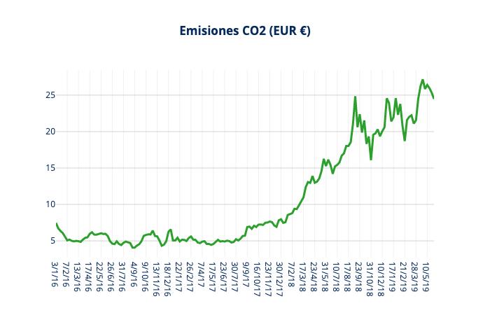 CO2 mayo 2019 informe mercado electrico grupo ase