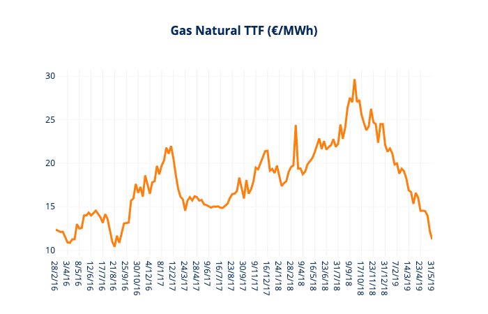 gas natural mayo 2019 informe mercado electrico grupo ase