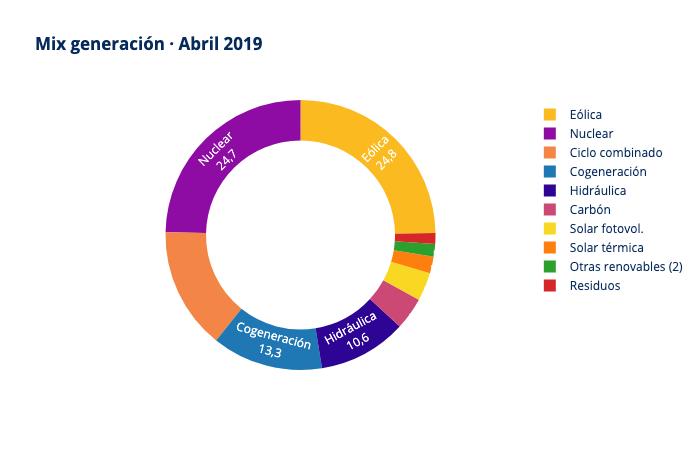 informe mercado electrico grupo ase abril 2019