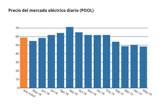 pool mayo 2019 informe mercado electrico grupo ase
