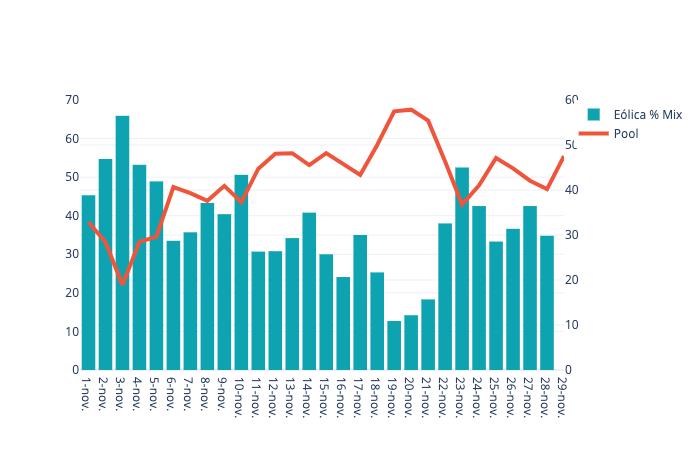 pool vs produccion eolica octubre 2019 informe mercado electrico grupo ase