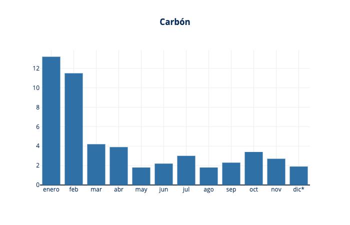 aportacion carbon al mix de generacion electrica en españa en 2019