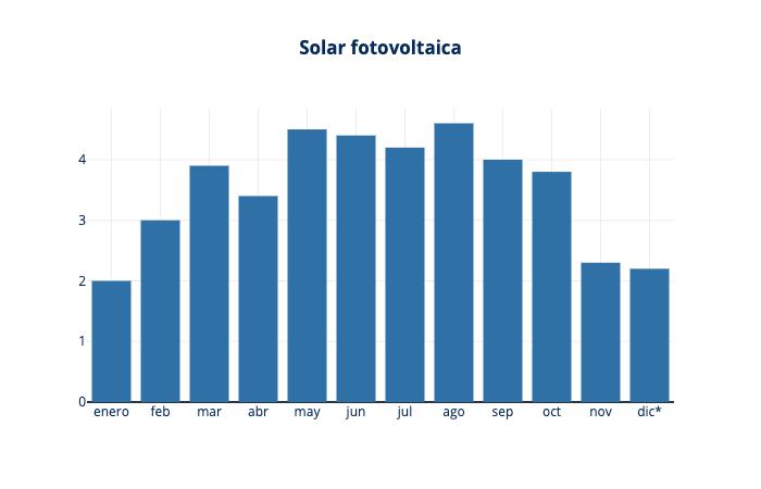 aportacion solar fotovoltaica al mix de generacion electrica en españa en 2019