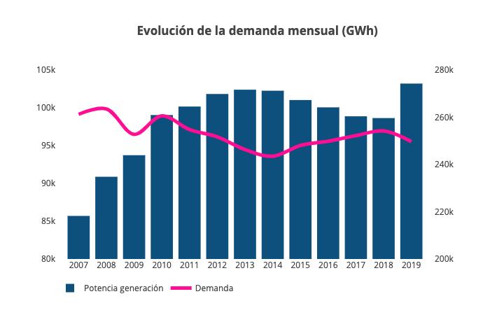 evolucion demanda electrica y potencia instalada