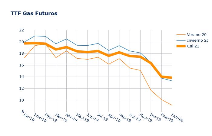 ttf futuros precio gas informe mercado energetico grupo ase