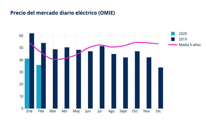 pool electrico febrero 2020 precio luz informe mercado energetico grupo ase