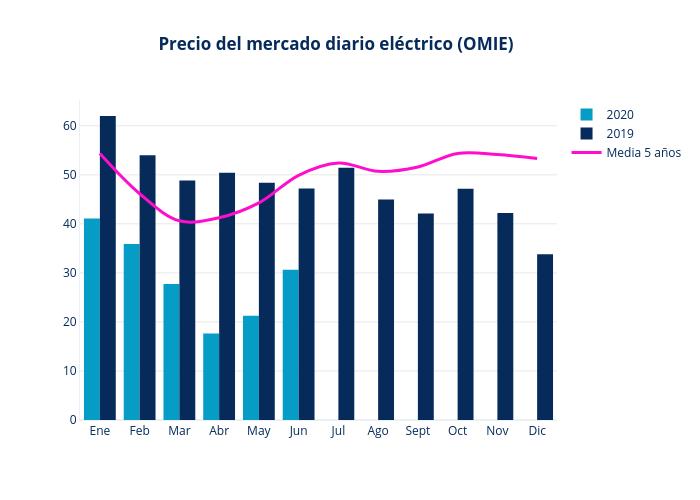 pool electrico junio 2020 informe energetico grupo ase