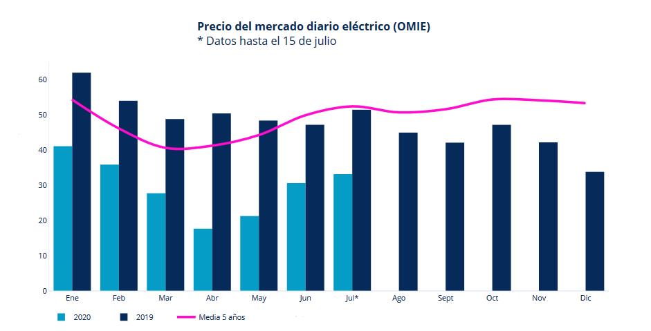 pool electrico a 15 de julio de 2020 - informe mercado energético grupo ase