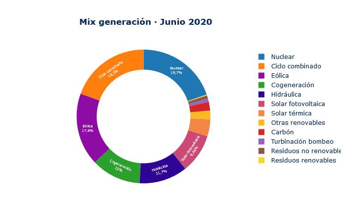 2020informe mercado energético grupo ase