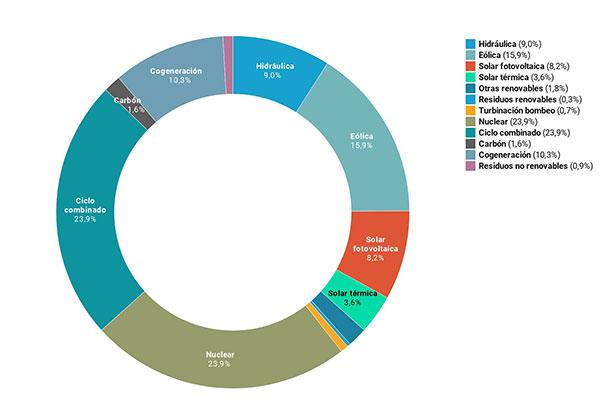 mix electrico agosto 2020 informe mercado energetico grupo ase