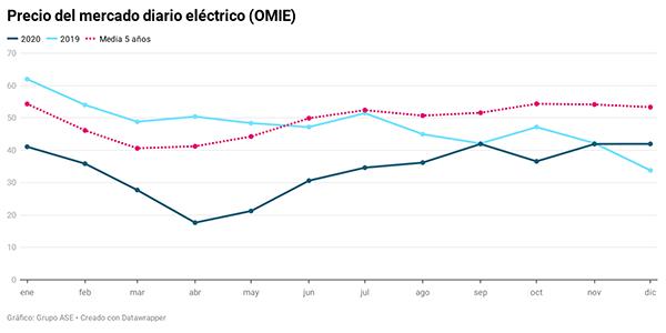 precio luz pool español diciembre 2020