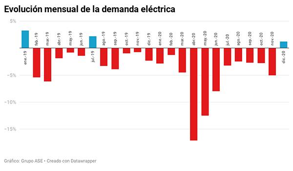 evolucion mensual demanda electrica diciembre 2020