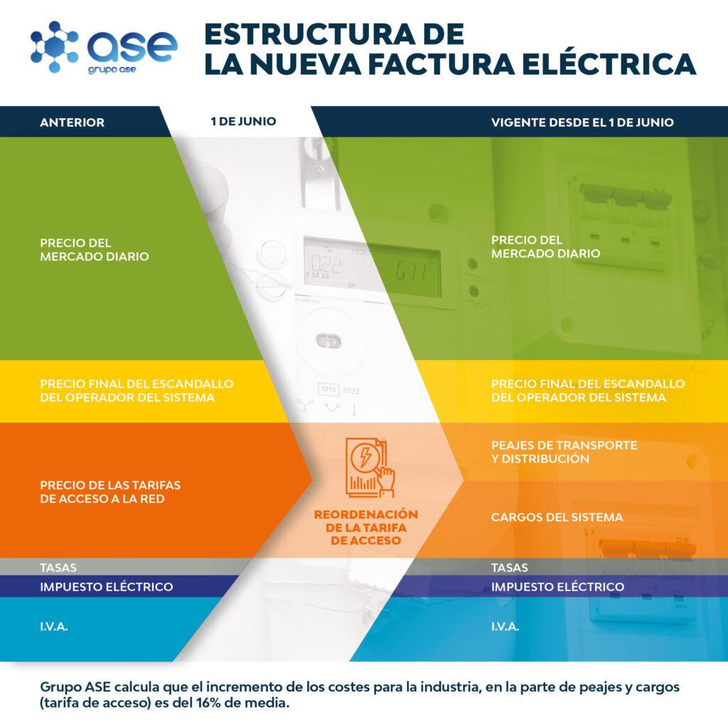 escandallo factura electrica desde 1 de junio de 2021